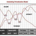Daily Undulating Periodization – היהלום של פריודיזציה ותיכנון אימונים